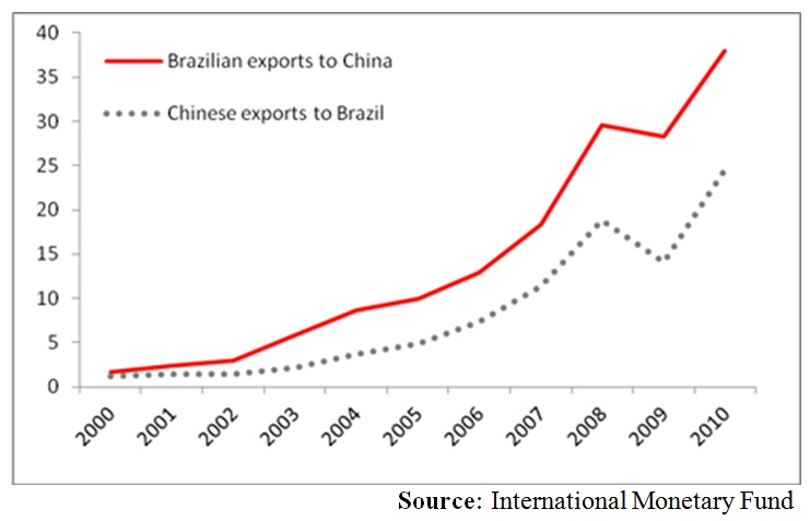 China investment in brazil ammoun investment