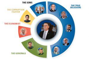 Top 5 Figures in Bolsonaro's Government